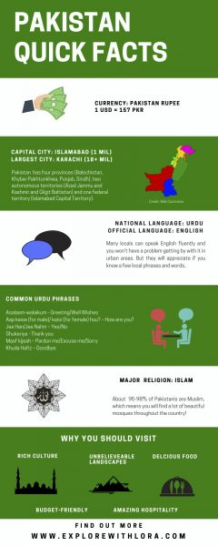 Infographic of Pakistan facts